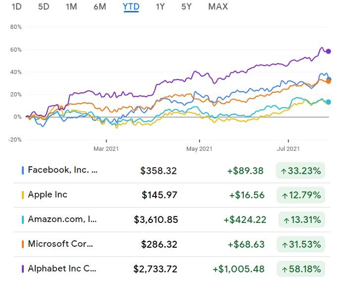 Faang stocks and more