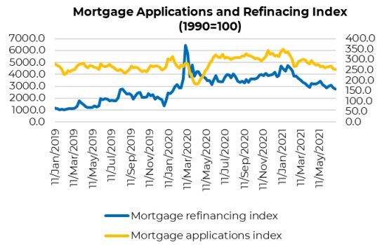 mortgages and refinancing rate