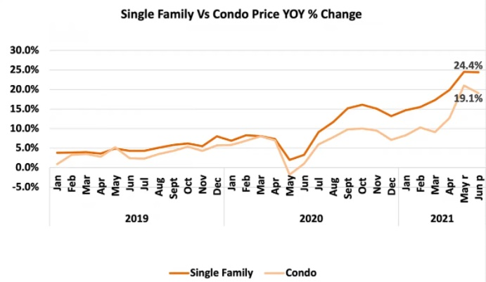 USA home and condo price changes.