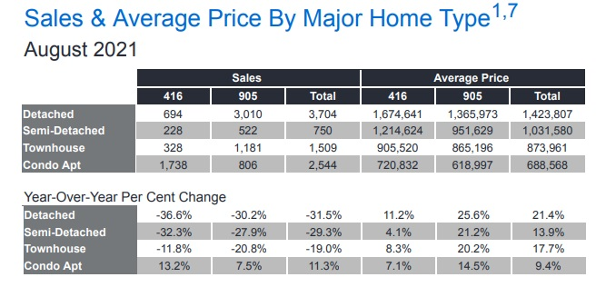 Toronto Housing Market Stats - report for August in GTA.
