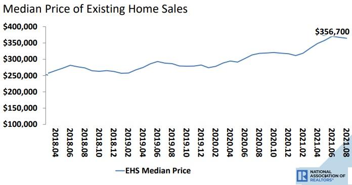 Median price of home sales.