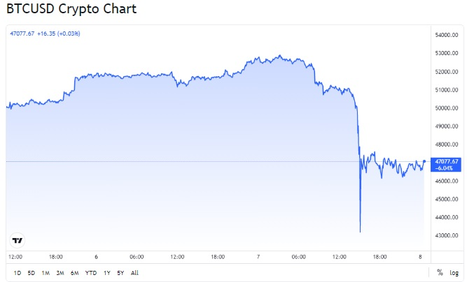 Big BTC drop during today's trading day.
