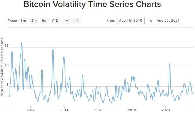 Bitcoin Volatility History Timeline Chart