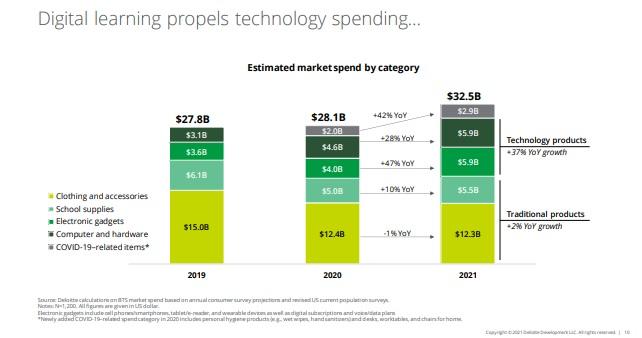 Back to School spending on Technology.