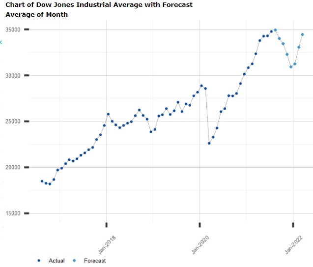 Dow Jones 6 month forecast chart
