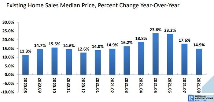 Median price change of homes by level
