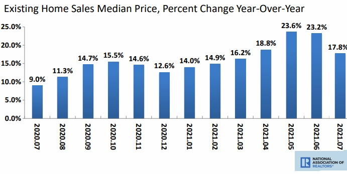 USA Home Sales Timeline