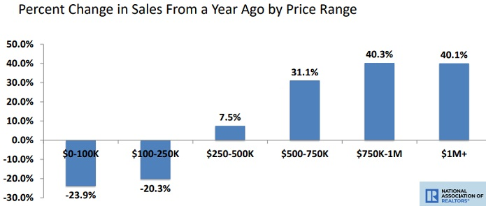 % change in home sales year over year.