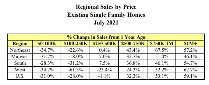 US home sales by region.