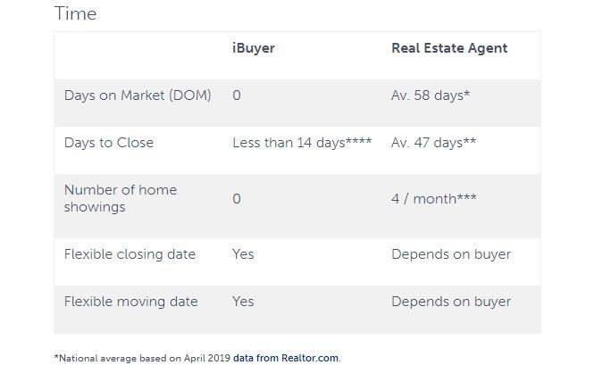 Time to sale iBuyer vs Realtor.