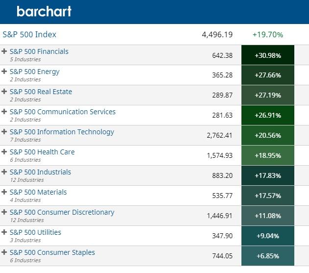 Top Performing Sectors this week