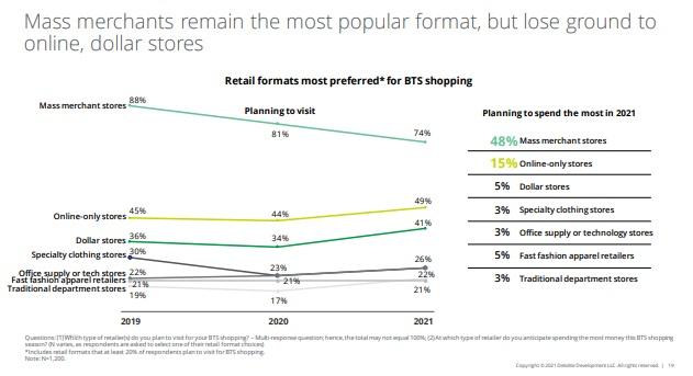 Retail stores focus of back to school spending.