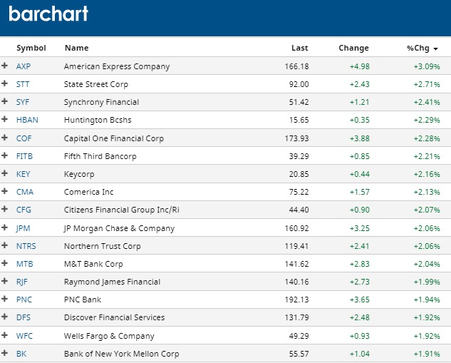 Top performing financial sector stocks.
