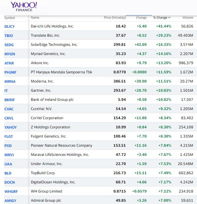 Top Gaining Stocks this week.