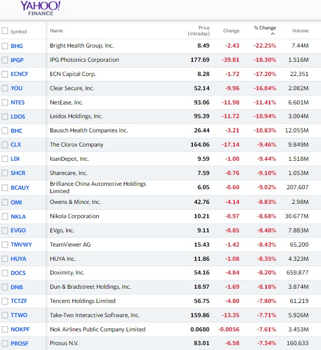 Stock with biggest losses this week.