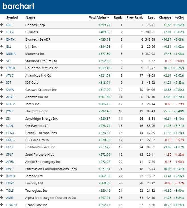Top Stocks to Buy, Weighted Alpha.