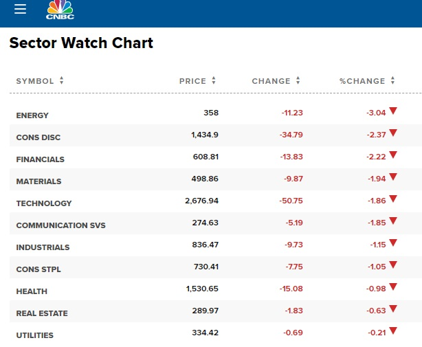CNBC Sector Watch today.