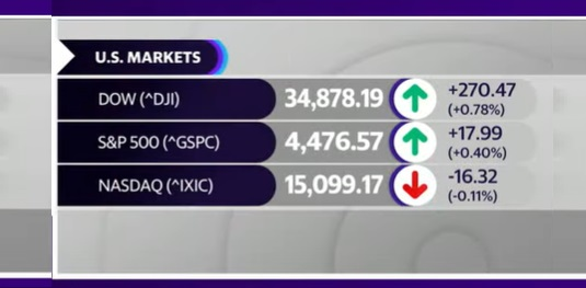 stock market today Sept 13