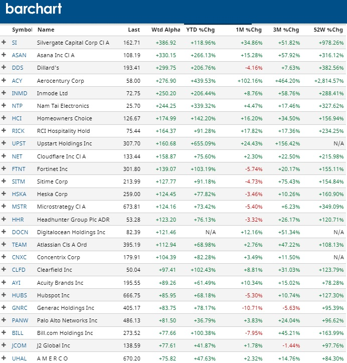 Top Performing stocks this year.